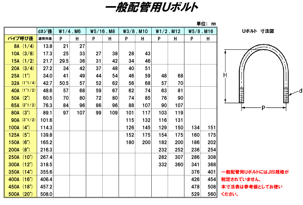 Uボルト寸法表